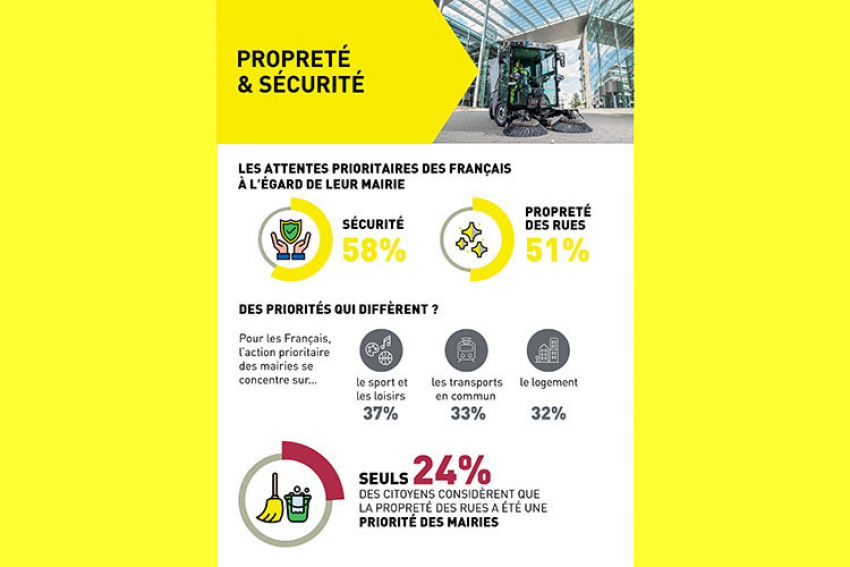 KÄRCHER : Découvrez les résultats du premier sondage relatif à la propreté urbaine à l'approche des municipales de 2020 !