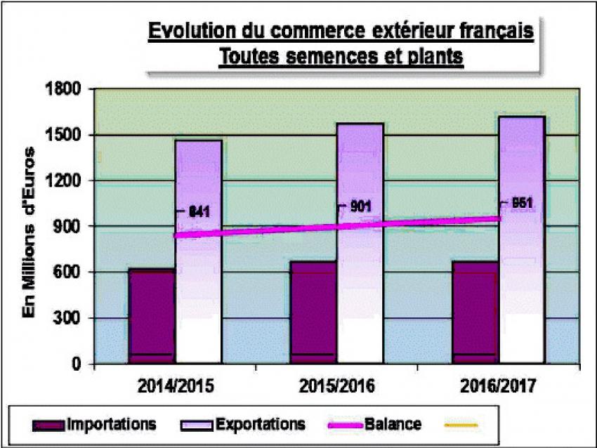 GNIS : La France est le premier exportateur mondial de semences avec 1,6 Milliard d'Euros pour la campagne 2016/2017, devant les USA et l'Allemagne